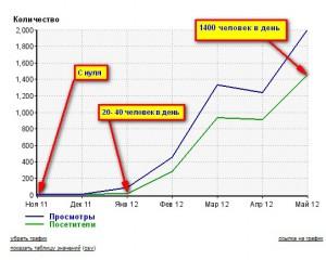 Посещаемость суточная по май 2012