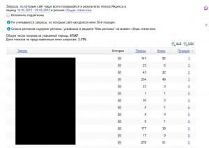 Позиции в Выдаче Яндекс