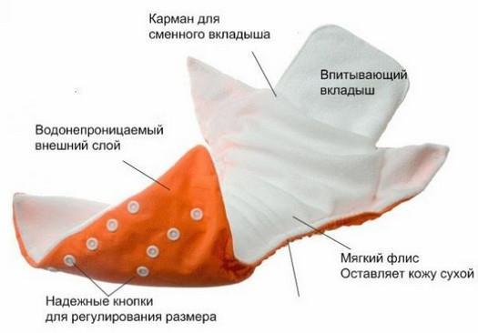 устройство многоразового подгузника